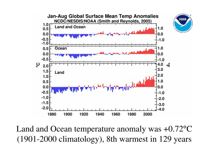 Land and Ocean temperature anomaly was +0.72°C (1901-2000 climatology), 8th warmest in 129 years