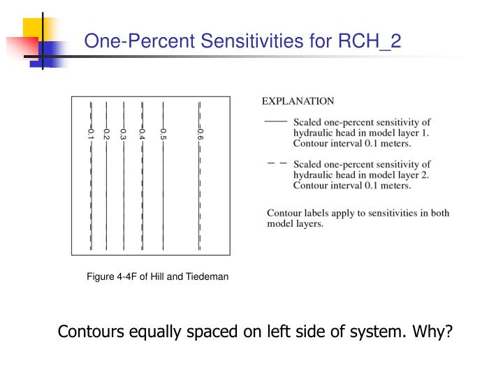 One-Percent Sensitivities for RCH_2