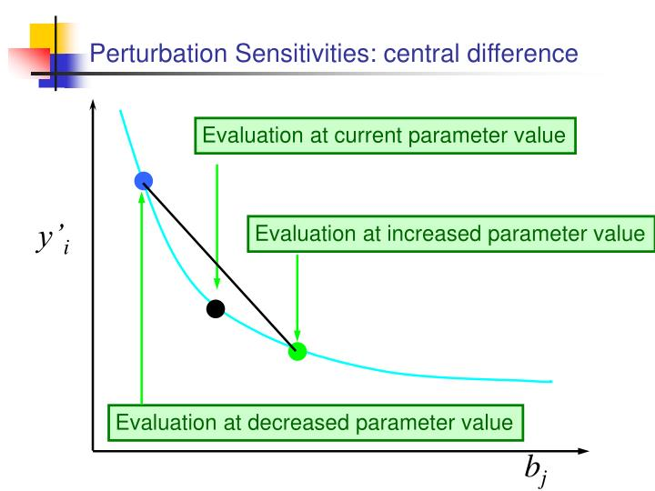 Perturbation Sensitivities: central difference
