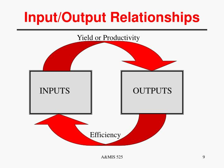 Yield or Productivity
