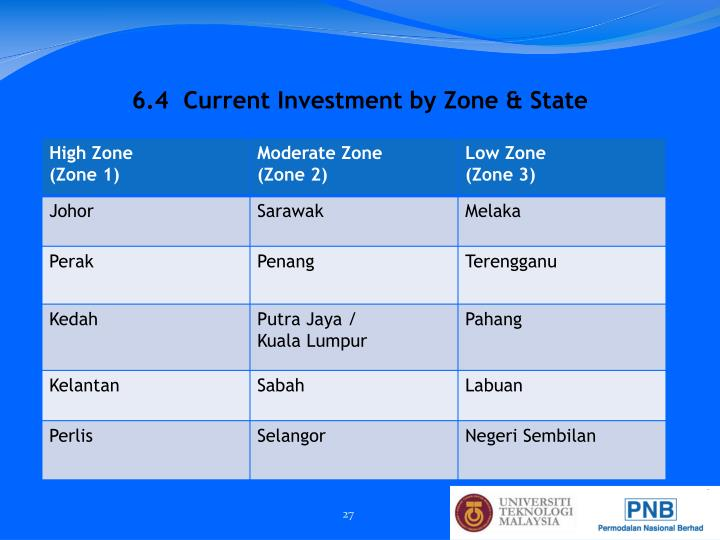 6.4  Current Investment by Zone & State