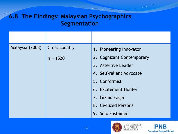 6.8  The Findings: Malaysian Psychographics