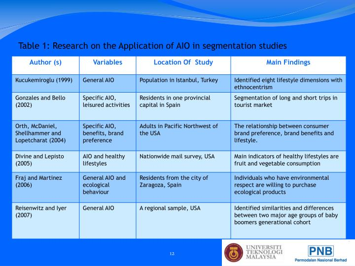Table 1: Research on the Application of AIO in segmentation studies