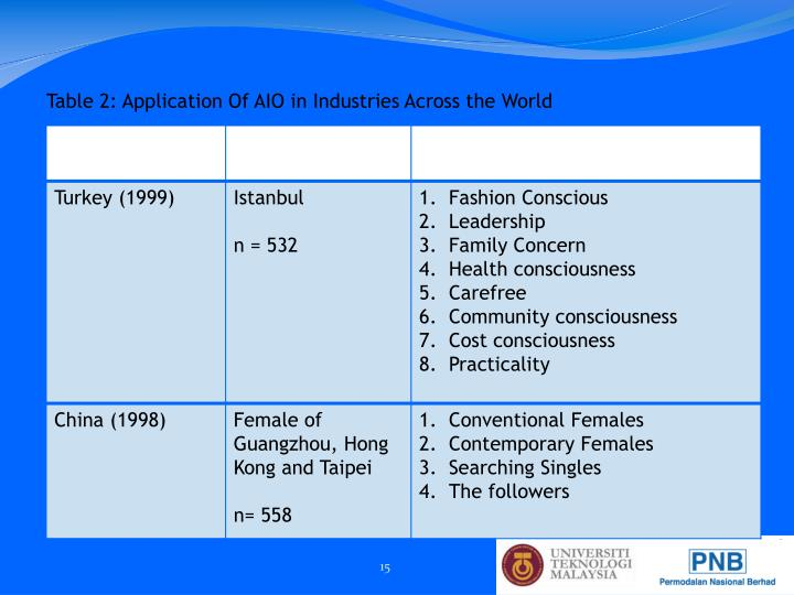 Table 2: Application Of AIO in Industries Across the World