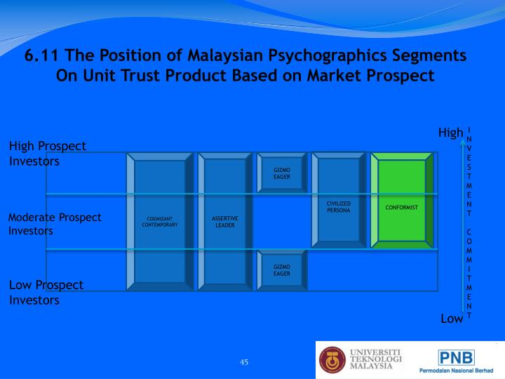 6.11 The Position of Malaysian Psychographics Segments
