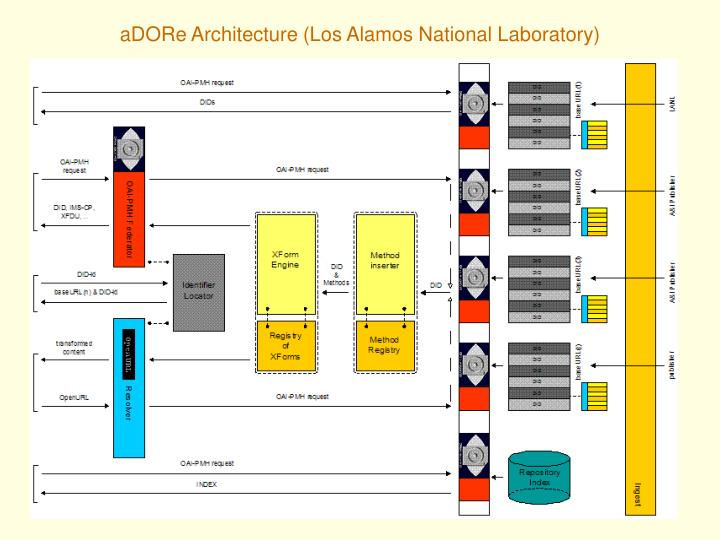 aDORe Architecture (Los Alamos National Laboratory)