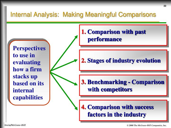 Perspectives to use in evaluating how a firm stacks up based on its internal capabilities