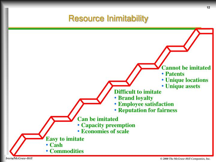 Resource Inimitability