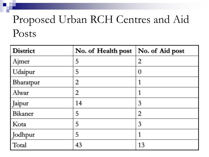 Proposed Urban RCH Centres and Aid Posts