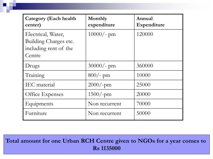 Total amount for one Urban RCH Centre given to NGOs for a year comes to