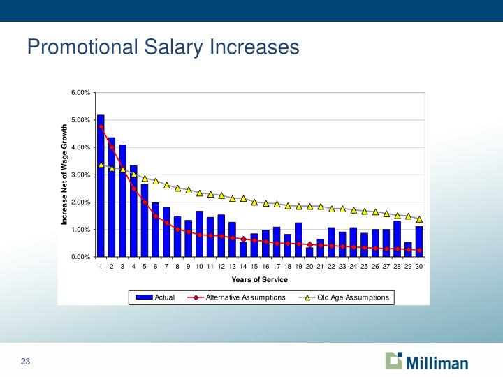Promotional Salary Increases