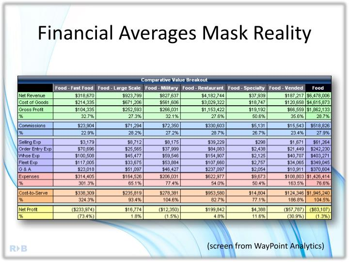 Financial Averages Mask Reality