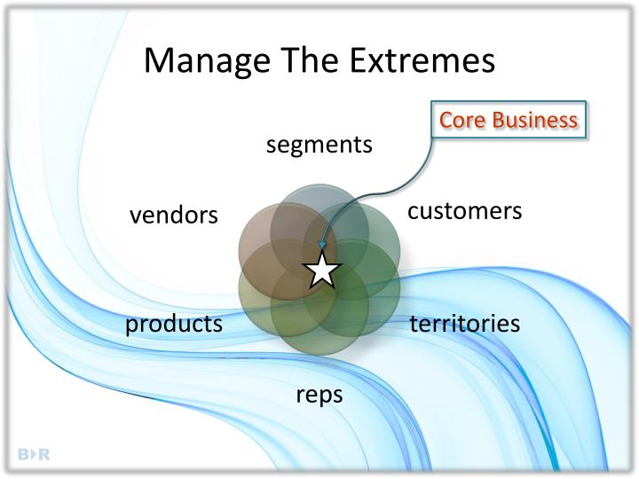 Manage The Extremes