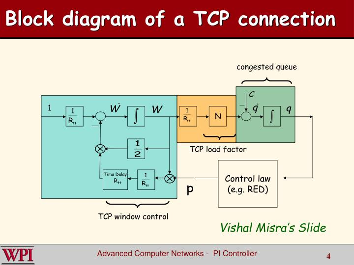 Block diagram of a TCP connection