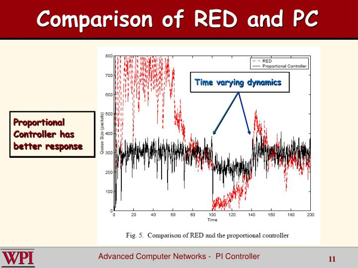 Comparison of RED and PC