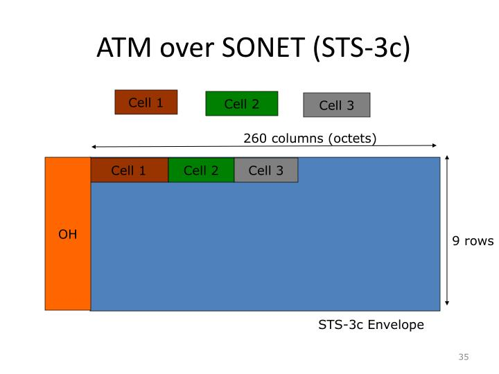 ATM over SONET (STS-3c)