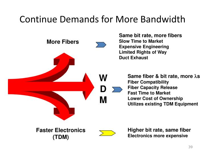 Continue Demands for More Bandwidth