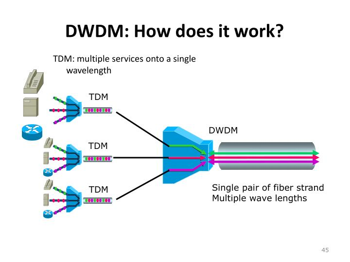 DWDM: How does it work?
