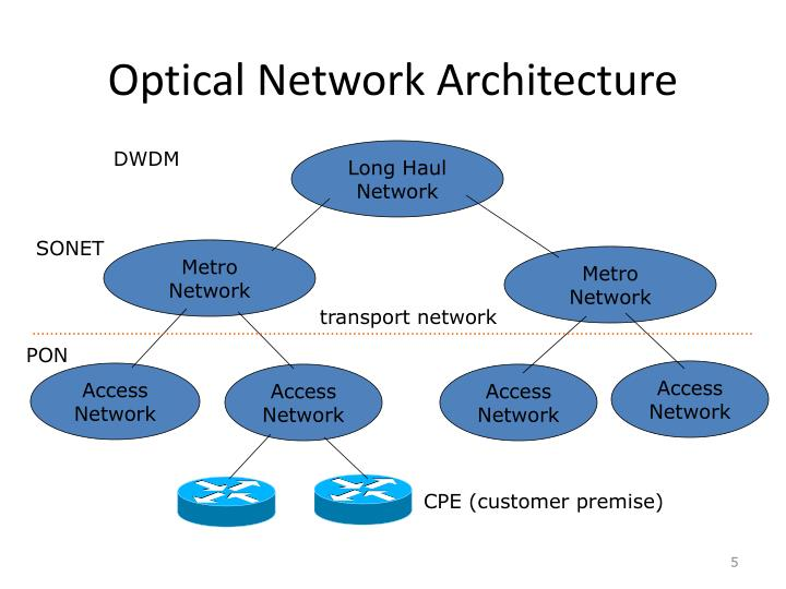 Optical Network Architecture