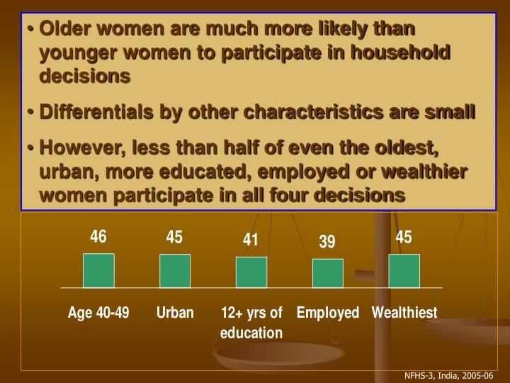 Older women are much more likely than younger women to participate in household decisions