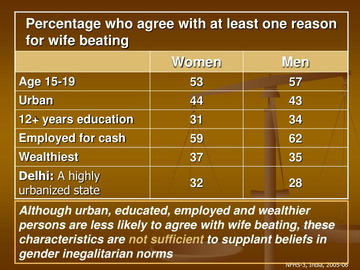 Although urban, educated, employed and wealthier persons are less likely to agree with wife beating, these characteristics are