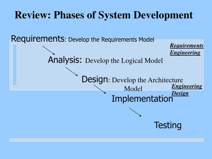 Review: Phases of System Development