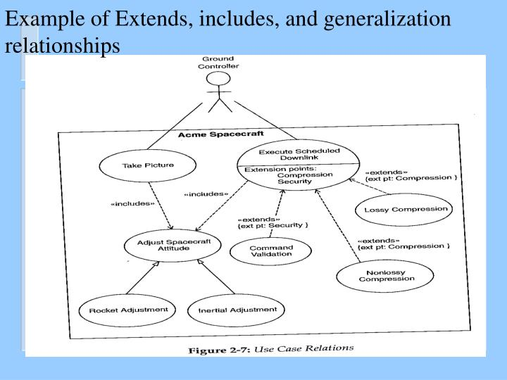Example of Extends, includes, and generalization relationships