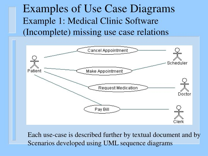 Examples of Use Case Diagrams