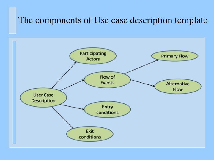 The components of Use case description template