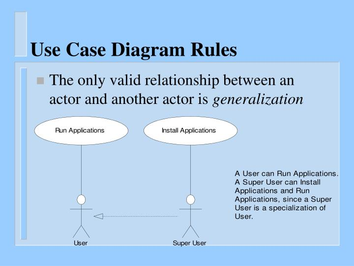 Use Case Diagram Rules