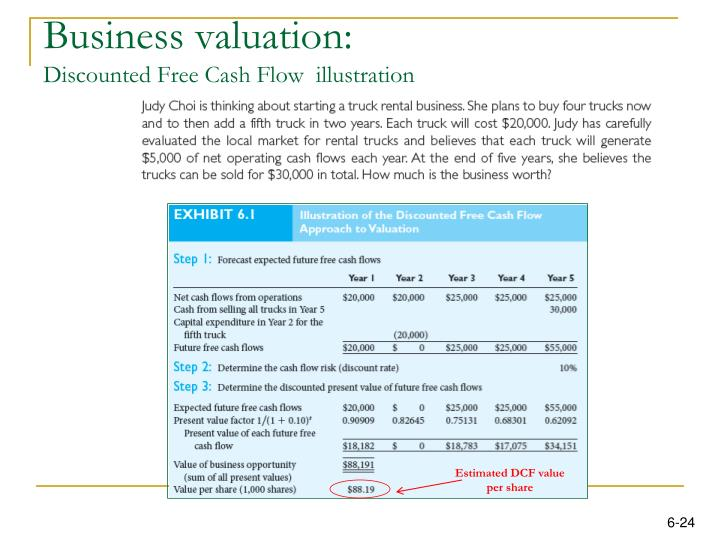 Business valuation: