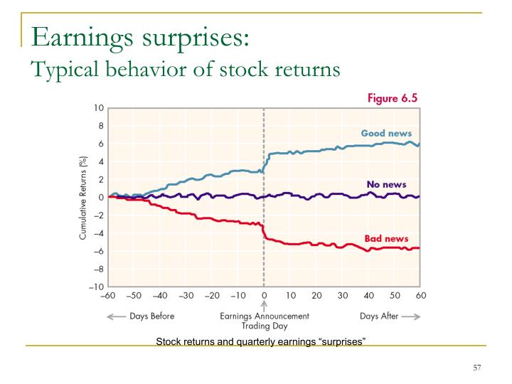 Earnings surprises: