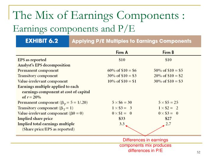 The Mix of Earnings Components :