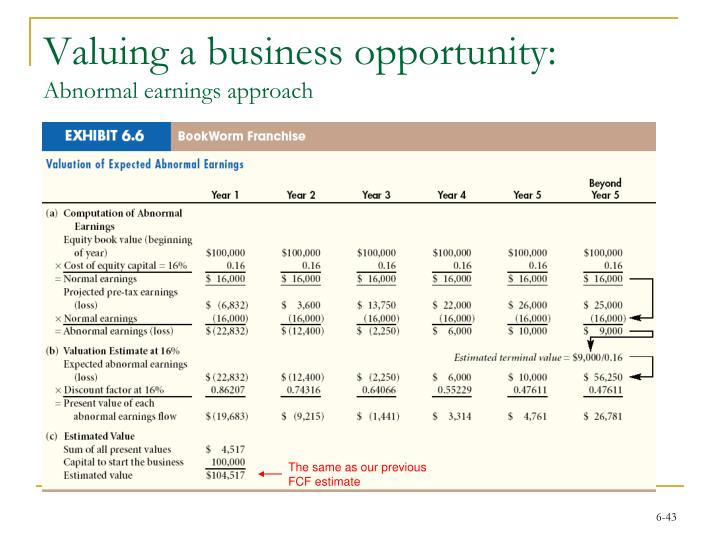 Valuing a business opportunity: