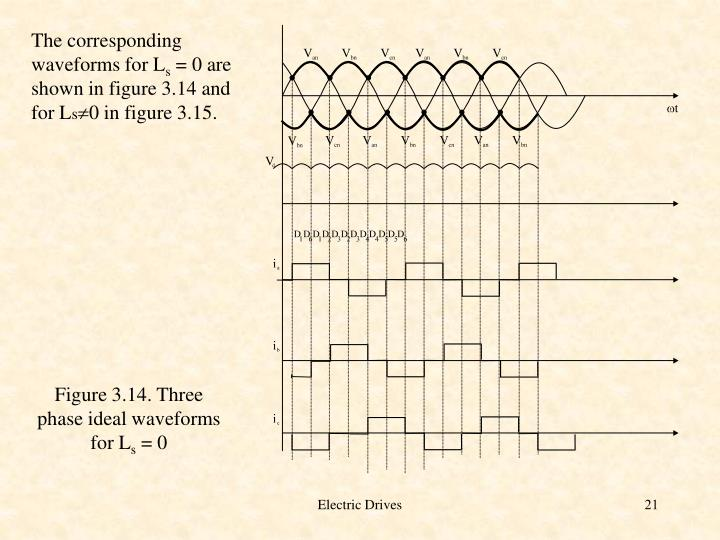 The corresponding waveforms for L