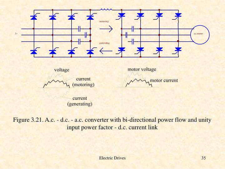 Figure 3.21. A.c. - d.c. - a.c. converter with bi-directional power flow and unity input power factor - d.c. current link