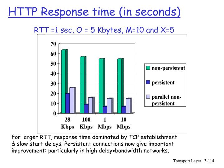 HTTP Response time (in seconds)