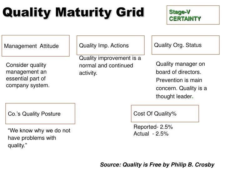 Quality Maturity Grid