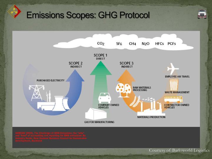 Emissions Scopes: