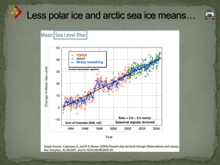 Less polar ice and arctic sea ice means…