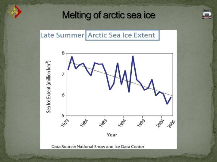 Melting of arctic sea ice