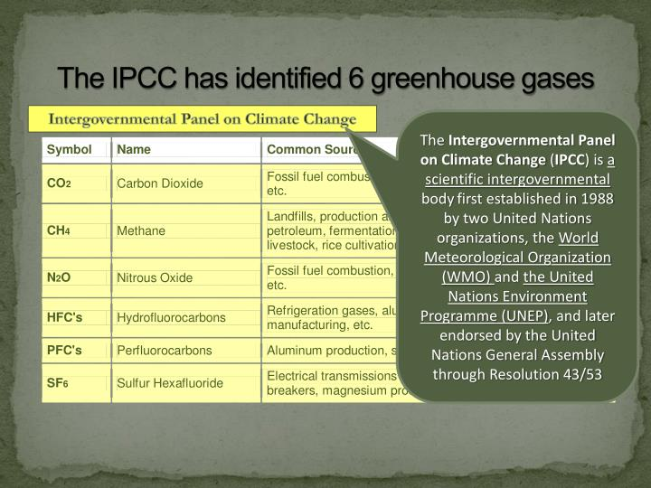 The IPCC has identified 6 greenhouse gases