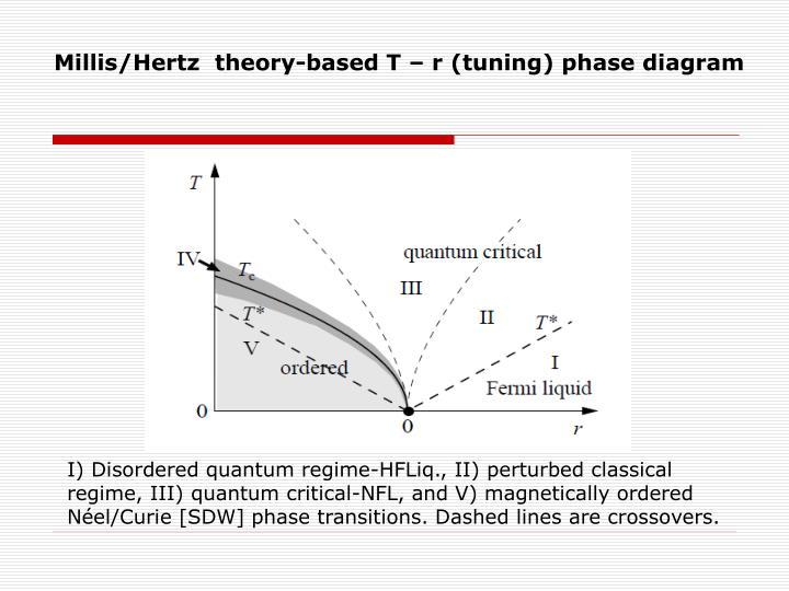 Millis/Hertz  theory-based T – r (tuning) phase diagram