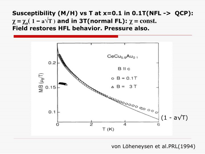 Susceptibility (M/H) vs T at x=0.1 in 0.1T(NFL ->  QCP):