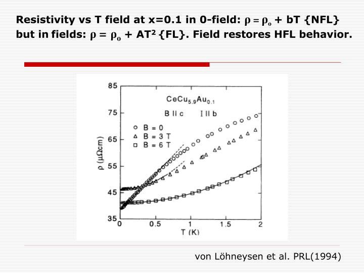 Resistivity vs T field at x=0.1 in 0-field: