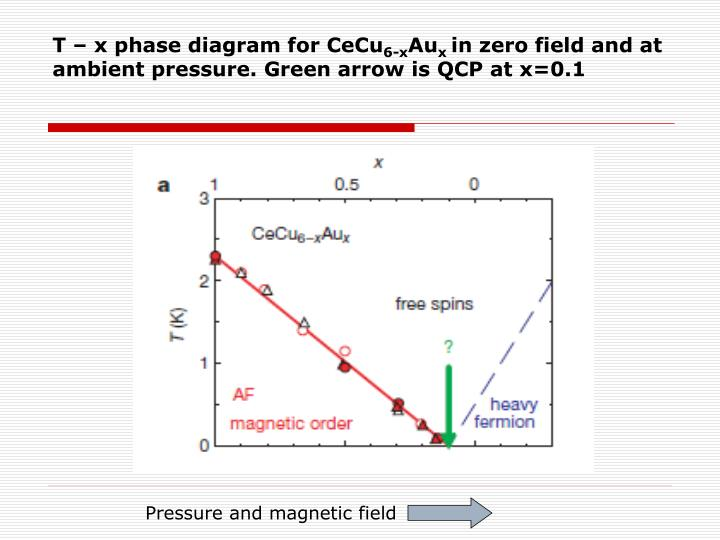 T – x phase diagram for CeCu