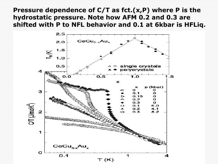Pressure dependence of C/T as fct.(x,P) where P is the hydrostatic pressure. Note how AFM 0.2 and 0.3 are shifted with P to NFL behavior and 0.1 at 6kbar is HFLiq.