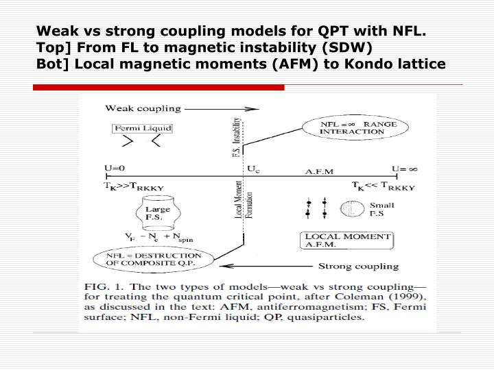 Weak vs strong coupling models for QPT with NFL.