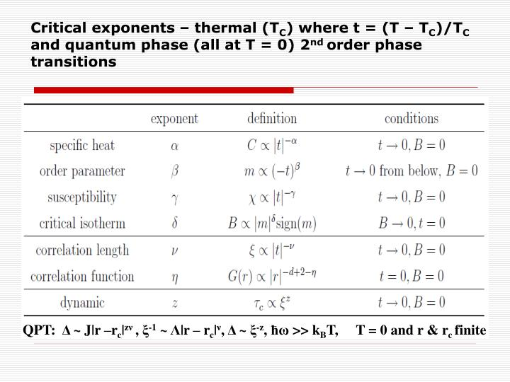 Critical exponents – thermal (T