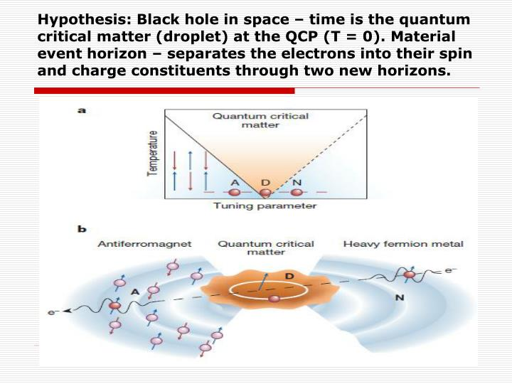Hypothesis: Black hole in space – time is the quantum critical matter (droplet) at the QCP (T = 0). Material event horizon – separates the electrons into their spin and charge constituents through two new horizons.